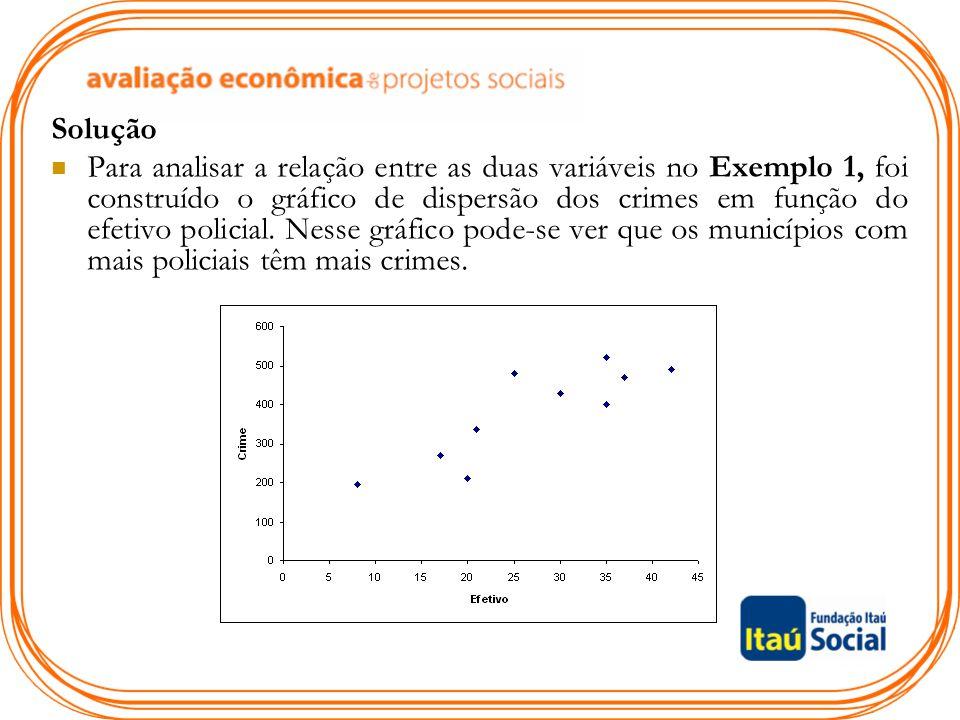 O gráfico de dispersão mostra que os crimes e o efetivo estão correlacionados de forma positiva.