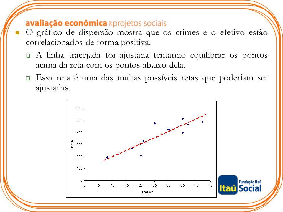 O gráfico de dispersão mostra que os crimes e o efetivo estão correlacionados de forma positiva.  A linha tracejada foi ajustada tentando equilibrar
