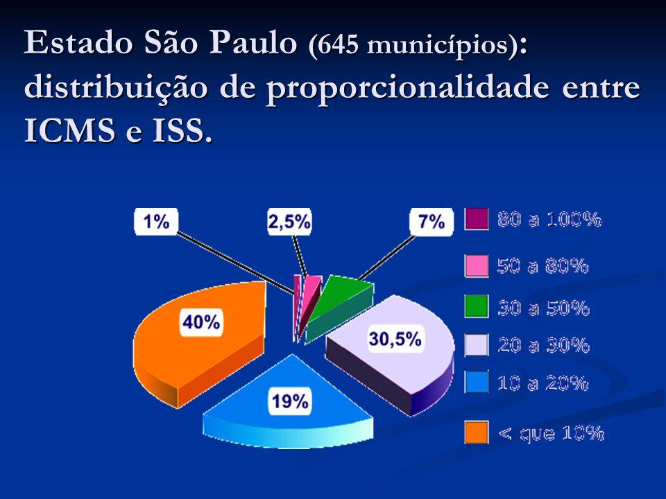 Estado São Paulo (645 municípios) : distribuição de proporcionalidade entre ICMS e ISS.