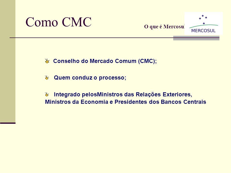 Como funciona? Conselho do Mercado Comum (CMC) Grupo Mercado Comum (GMC) Comissão de Comércio do Mercosul (CCM) Comissão Parlamentar Conjunta (CPC) Fo