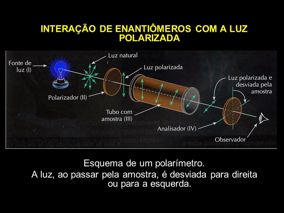 INTERAÇÃO DE ENANTIÔMEROS COM A LUZ POLARIZADA Esquema de um polarímetro. A luz, ao passar pela amostra, é desviada para direita ou para a esquerda.