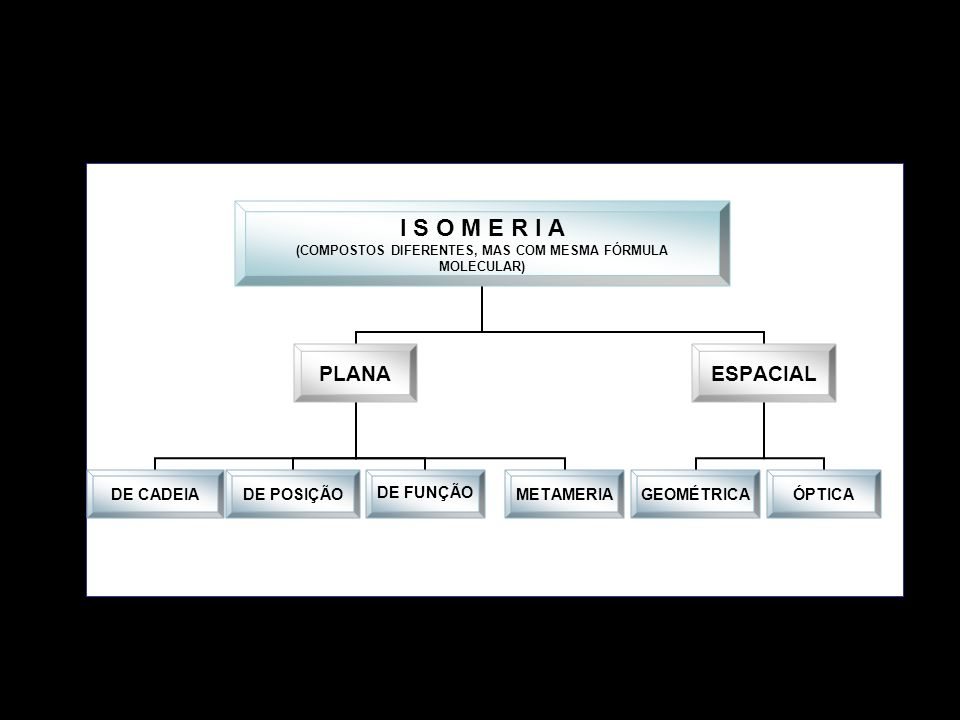 I S O M E R I A (COMPOSTOS DIFERENTES, MAS COM MESMA FÓRMULA MOLECULAR) PLANA DE CADEIADE POSIÇÃODE FUNÇÃOMETAMERIA ESPACIAL GEOMÉTRICAÓPTICA