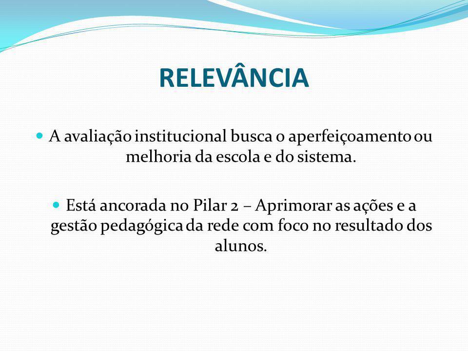 RELEVÂNCIA A avaliação institucional busca o aperfeiçoamento ou melhoria da escola e do sistema. Está ancorada no Pilar 2 – Aprimorar as ações e a ges