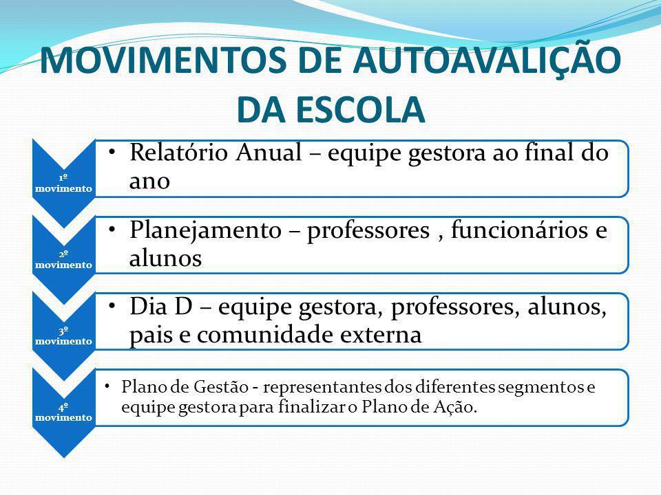 MOVIMENTOS DE AUTOAVALIÇÃO DA ESCOLA 1º movimento Relatório Anual – equipe gestora ao final do ano 2º movimento Planejamento – professores, funcionári