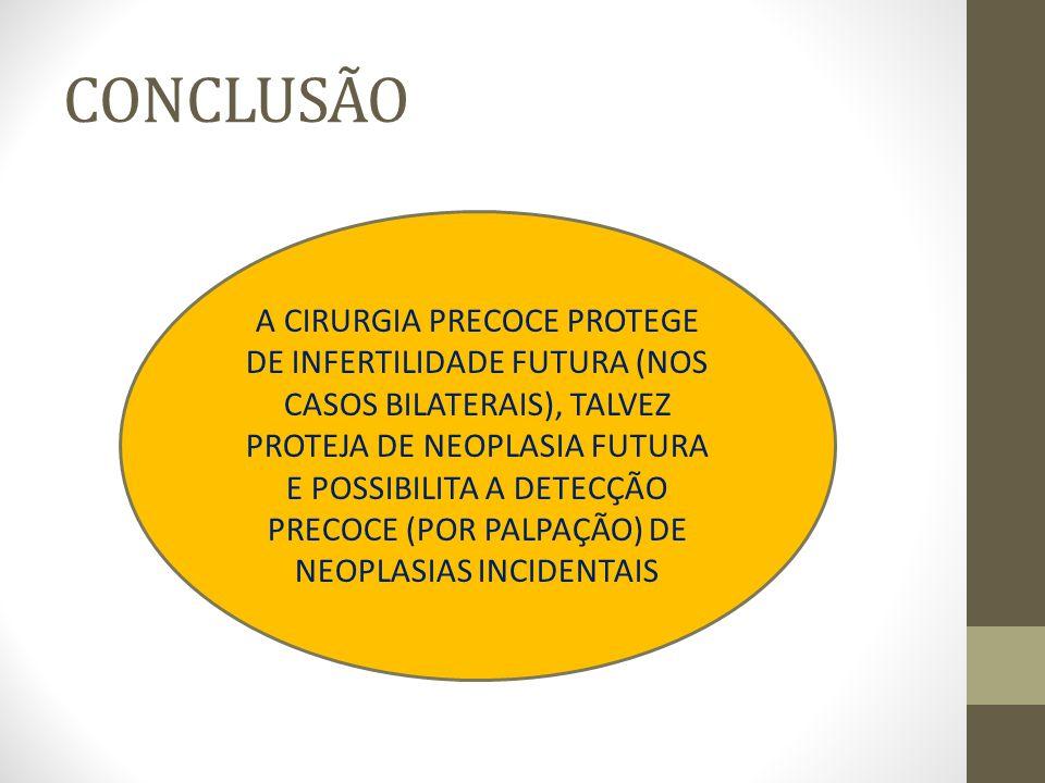 CONCLUSÃO A CIRURGIA PRECOCE PROTEGE DE INFERTILIDADE FUTURA (NOS CASOS BILATERAIS), TALVEZ PROTEJA DE NEOPLASIA FUTURA E POSSIBILITA A DETECÇÃO PRECO