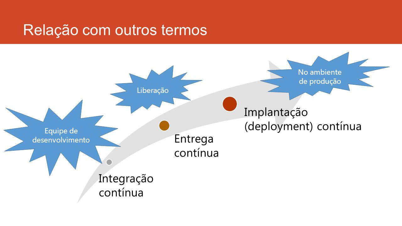 Relação com outros termos Integração contínua Entrega contínua Implantação (deployment) contínua Equipe de desenvolvimento Liberação No ambiente de produção
