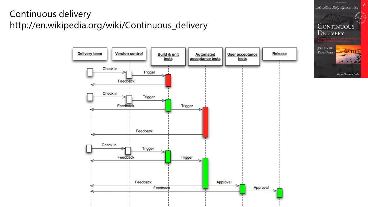 Continuous delivery http://en.wikipedia.org/wiki/Continuous_delivery