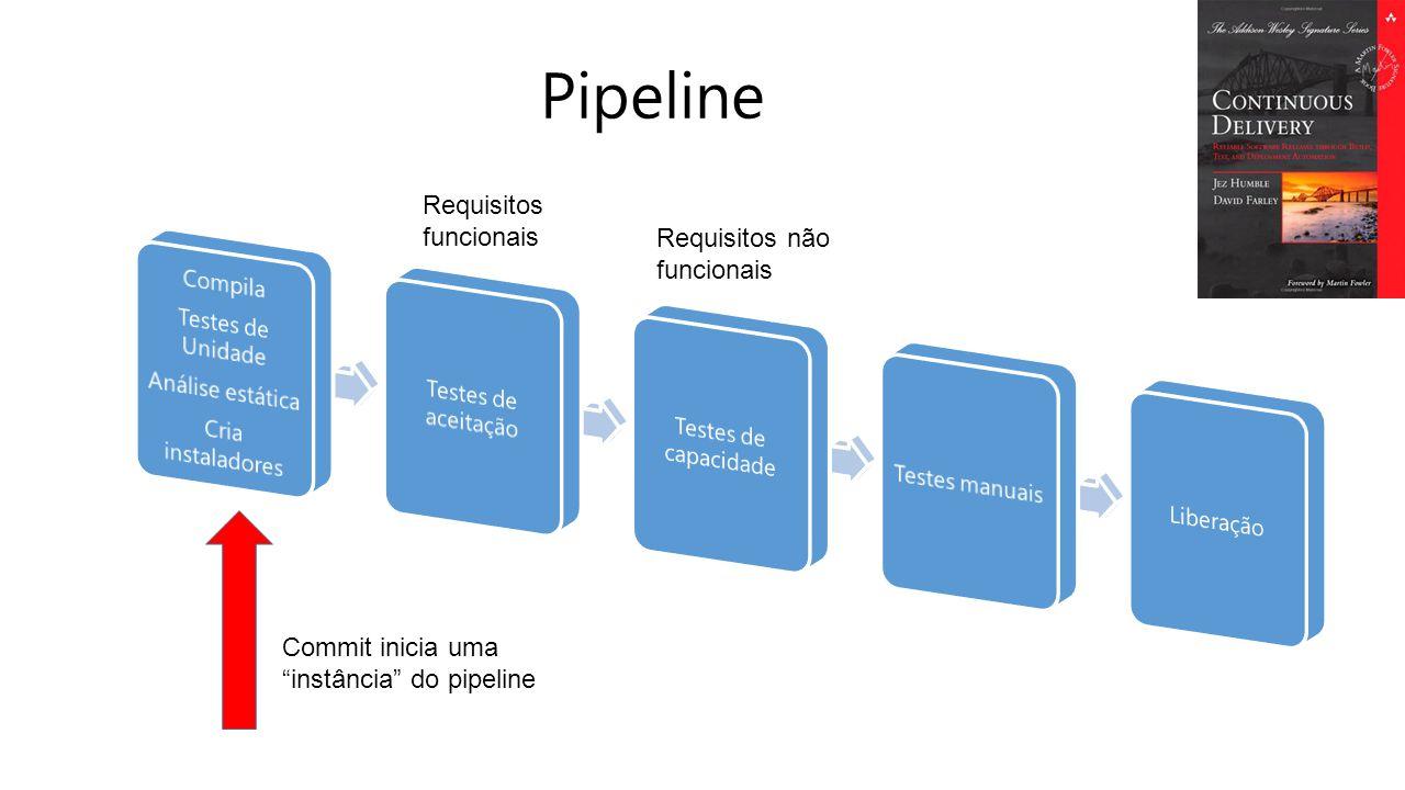 Pipeline Commit inicia uma instância do pipeline Requisitos funcionais Requisitos não funcionais