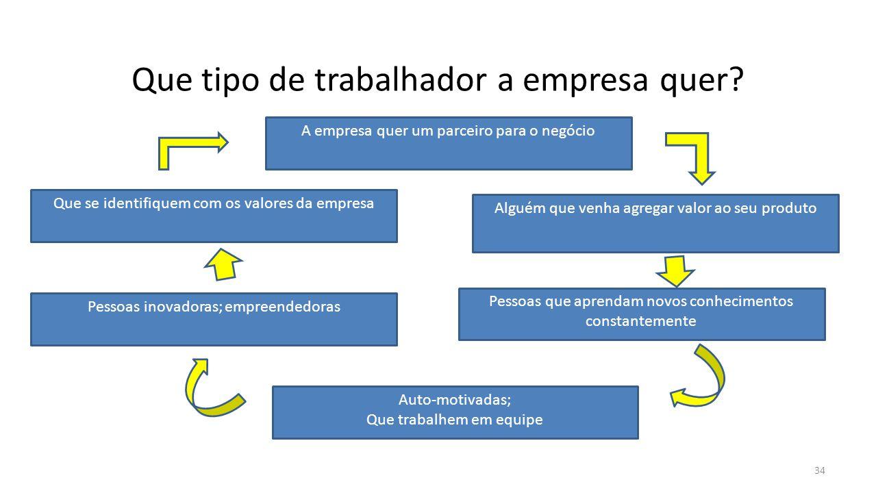 Que tipo de trabalhador a empresa quer? A empresa quer um parceiro para o negócio Alguém que venha agregar valor ao seu produto Auto-motivadas; Que tr