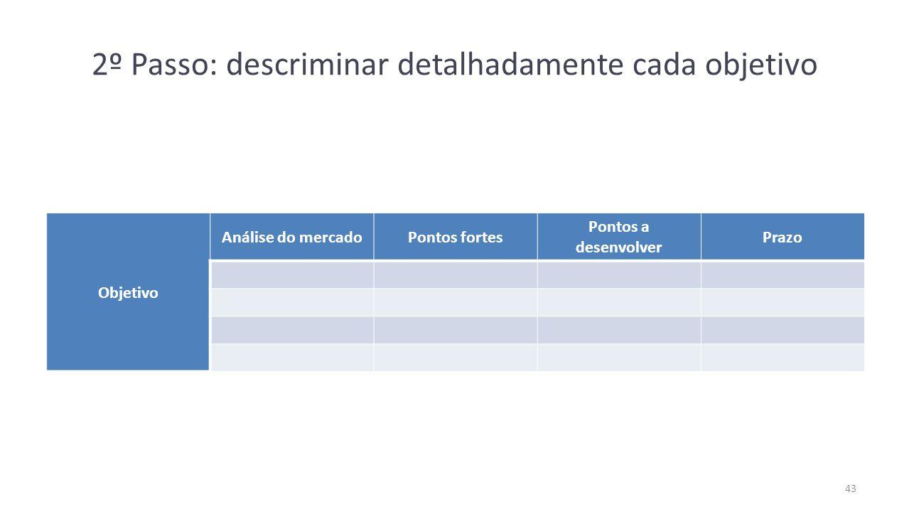 2º Passo: descriminar detalhadamente cada objetivo Objetivo Análise do mercadoPontos fortes Pontos a desenvolver Prazo 43