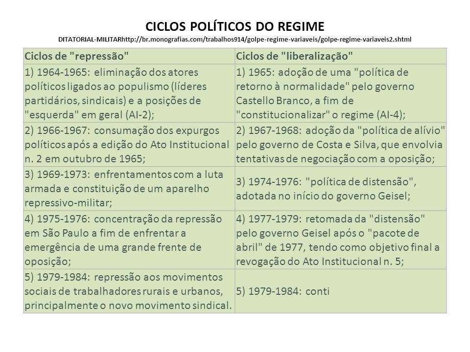 CICLOS POLÍTICOS DO REGIME DITATORIAL-MILITARhttp://br.monografias.com/trabalhos914/golpe-regime-variaveis/golpe-regime-variaveis2.shtml Ciclos de