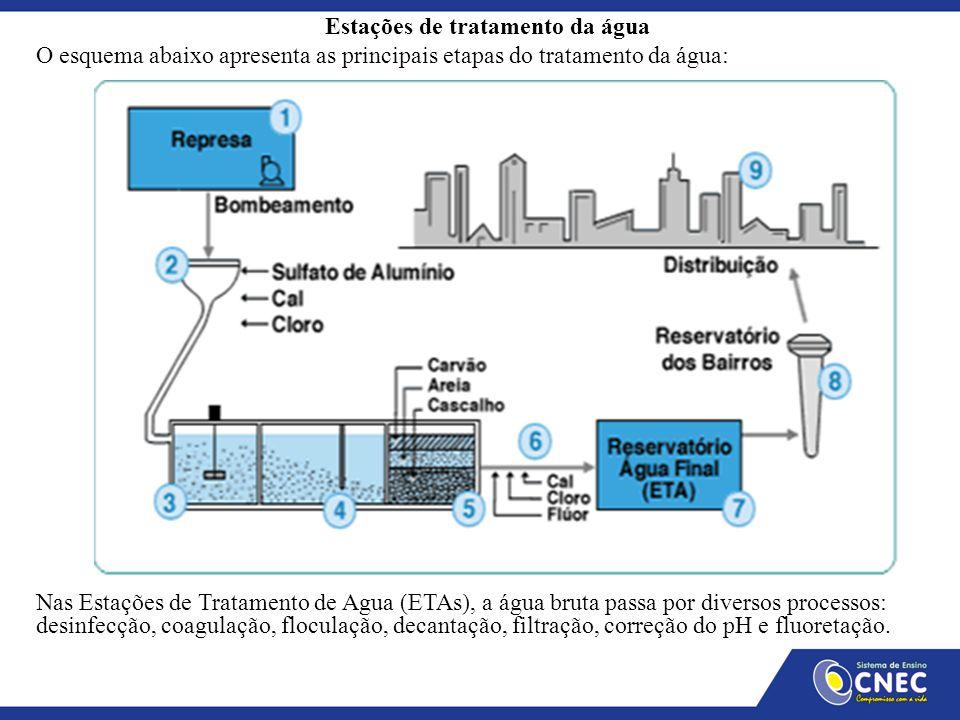 Estações de tratamento da água O esquema abaixo apresenta as principais etapas do tratamento da água: Nas Estações de Tratamento de Água (ETAs), a águ