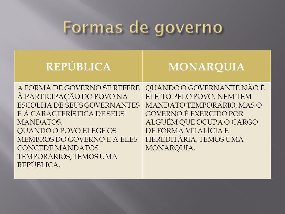 REPÚBLICAMONARQUIA A FORMA DE GOVERNO SE REFERE À PARTICIPAÇÃO DO POVO NA ESCOLHA DE SEUS GOVERNANTES E À CARACTERÍSTICA DE SEUS MANDATOS. QUANDO O PO