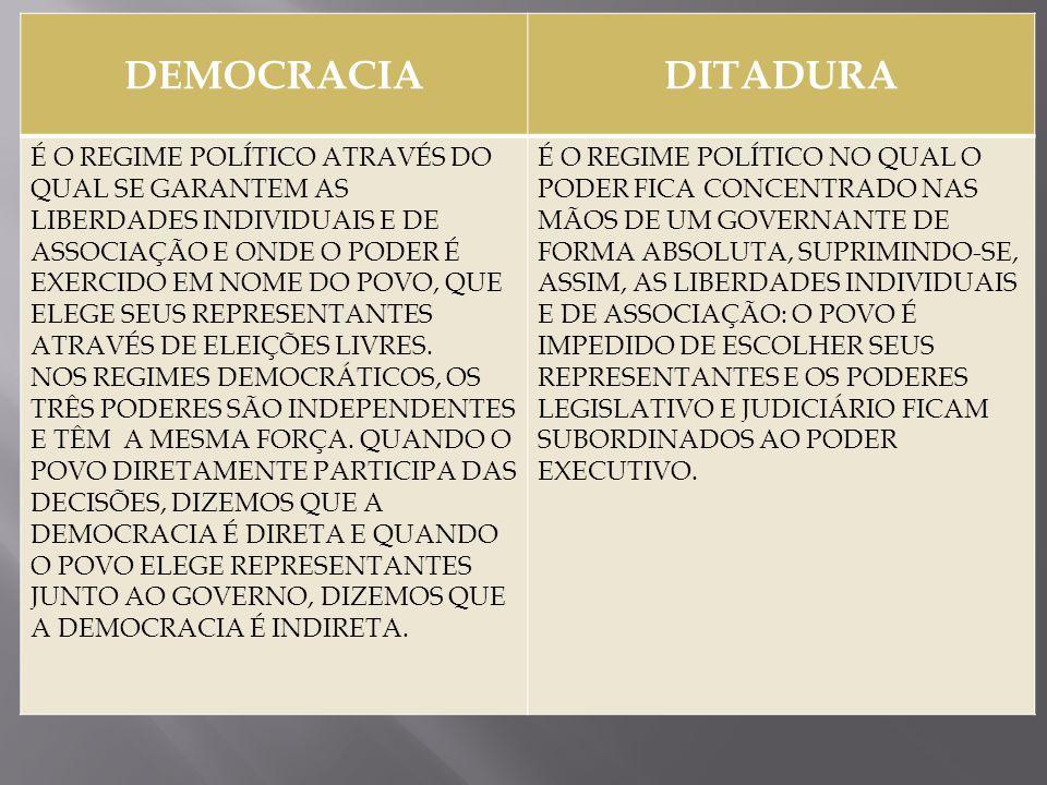 DEMOCRACIADITADURA É O REGIME POLÍTICO ATRAVÉS DO QUAL SE GARANTEM AS LIBERDADES INDIVIDUAIS E DE ASSOCIAÇÃO E ONDE O PODER É EXERCIDO EM NOME DO POVO
