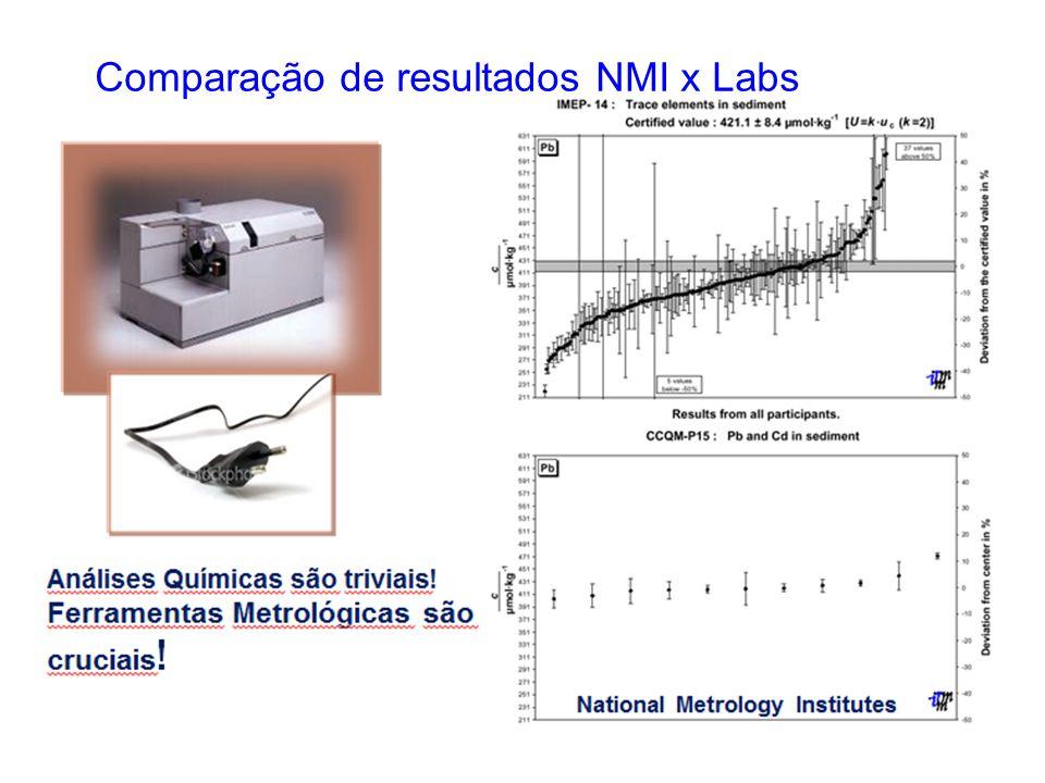 Comparação de resultados NMI x Labs