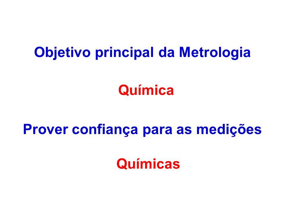 Objetivo principal da Metrologia Prover confiança para as medições Química Químicas