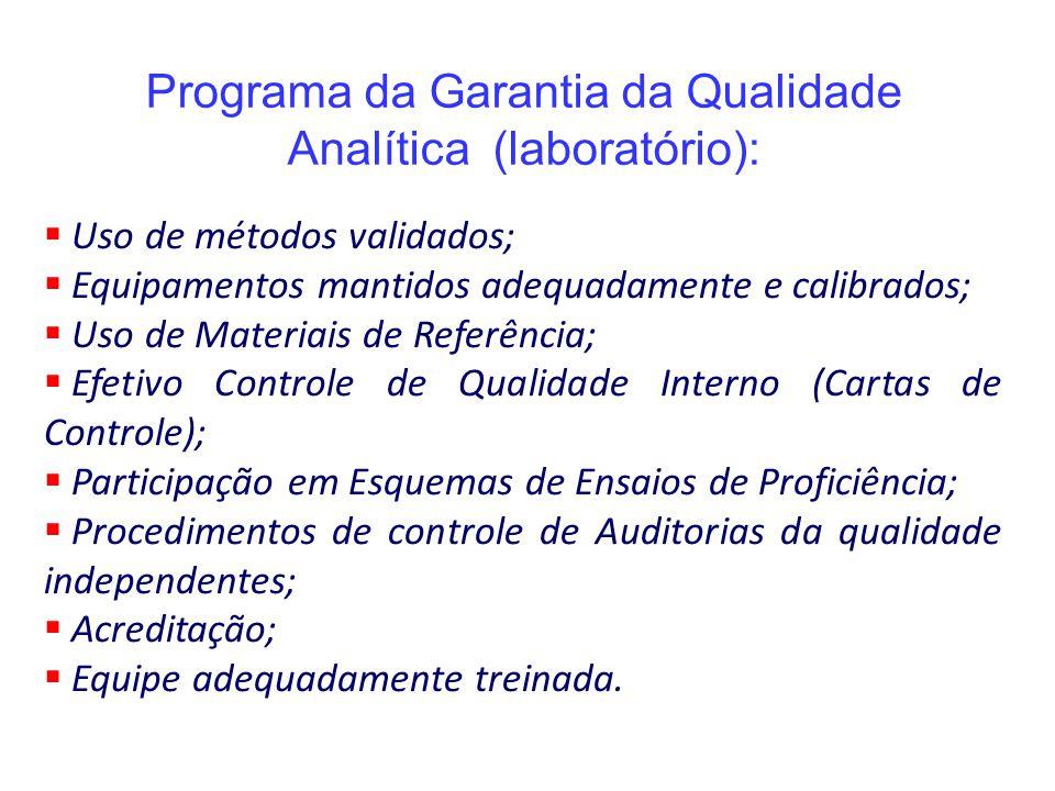Programa da Garantia da Qualidade Analítica (laboratório):  Uso de métodos validados;  Equipamentos mantidos adequadamente e calibrados;  Uso de Ma