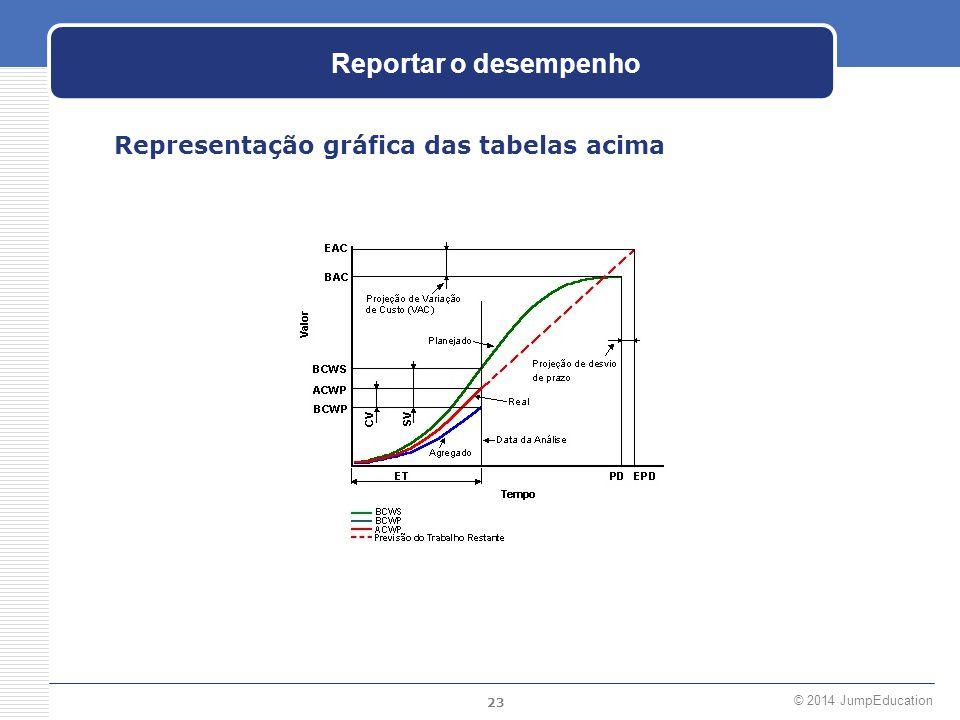 23 © 2014 JumpEducation Reportar o desempenho Representação gráfica das tabelas acima