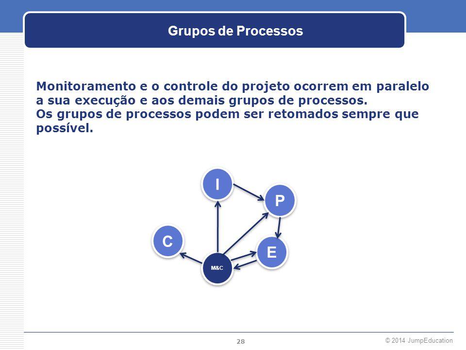 28 © 2014 JumpEducation Grupos de Processos Monitoramento e o controle do projeto ocorrem em paralelo a sua execução e aos demais grupos de processos.