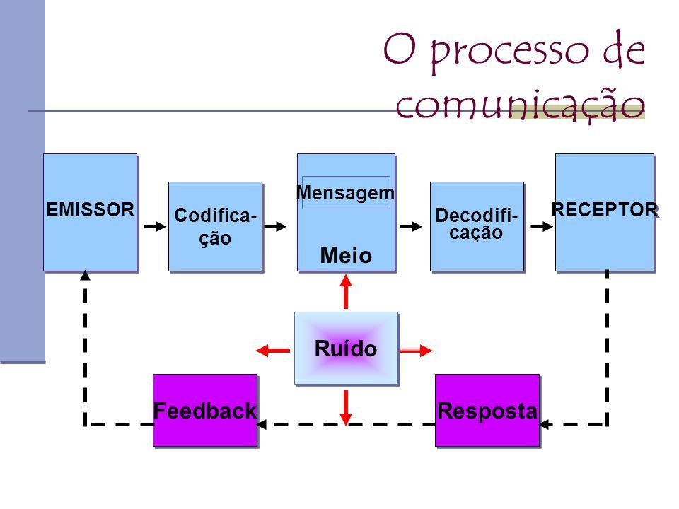 EMISSOR Codifica- ção Codifica- ção Decodifi- cação Decodifi- cação RECEPTOR Meio Mensagem Feedback Resposta Ruído O processo de comunicação