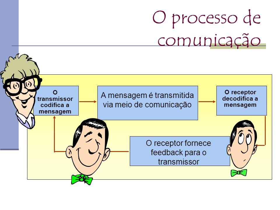 O processo de comunicação A mensagem é transmitida via meio de comunicação O receptor fornece feedback para o transmissor O receptor decodifica a mens