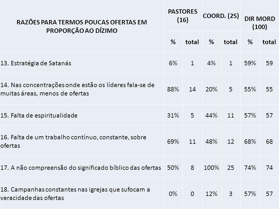 RAZÕES PARA TERMOS POUCAS OFERTAS EM PROPORÇÃO AO DÍZIMO PASTORES (16) COORD.
