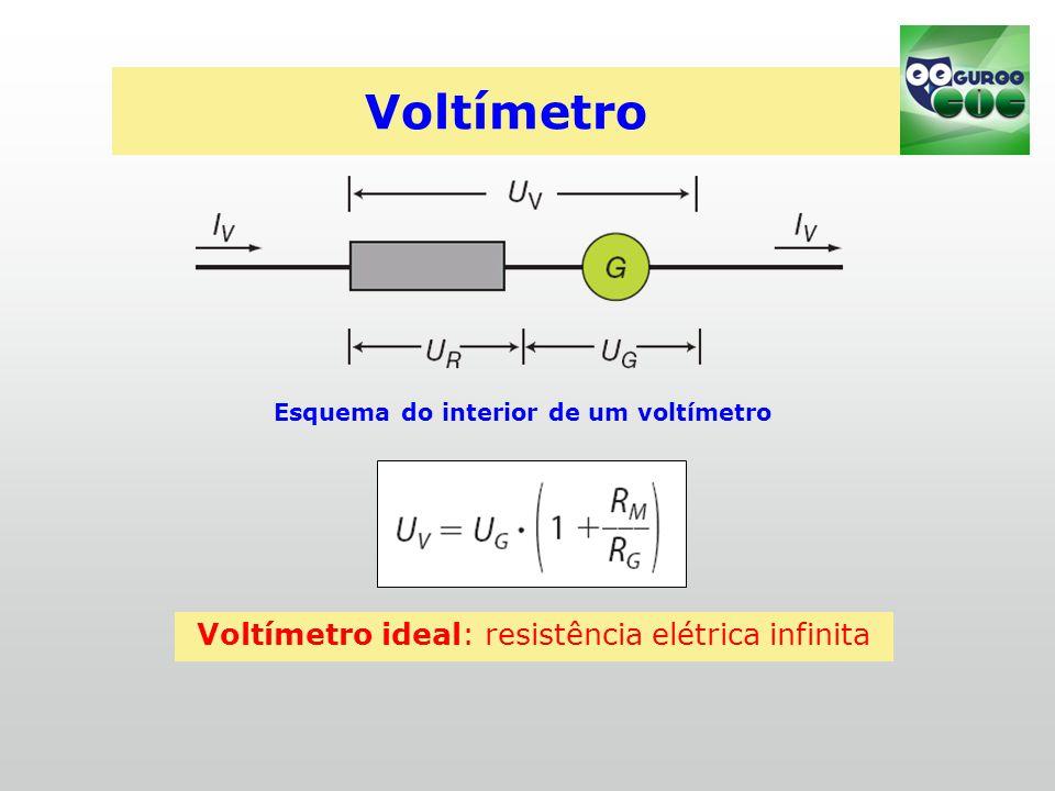 Voltímetro Voltímetro ideal: resistência elétrica infinita Esquema do interior de um voltímetro