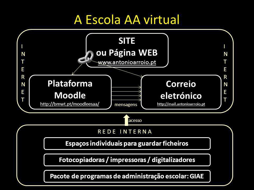 A Escola AA virtual INTERNETINTERNET INTERNETINTERNET SITE ou Página WEB www.antonioarroio.pt Plataforma Moodle http://bmwt.pt/moodleesaa/ Correio eletrónico http://mail.antonioarroio.pt R E D E I N T E R N A Pacote de programas de administração escolar: GIAE Espaços individuais para guardar ficheiros acesso mensagens Fotocopiadoras / impressoras / digitalizadores