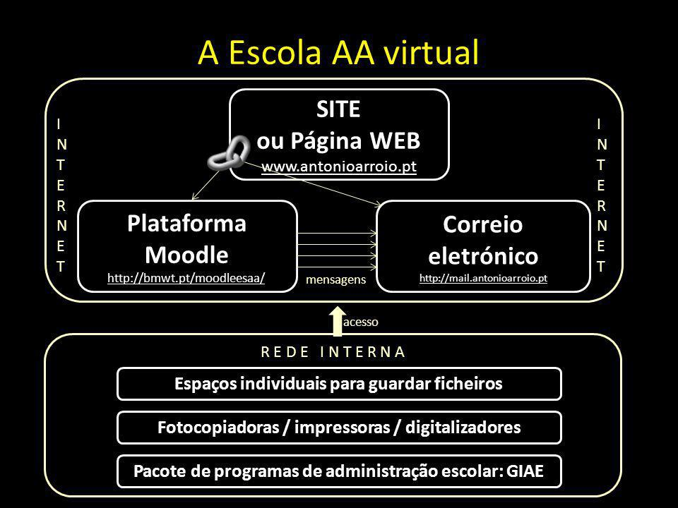 A Escola AA virtual INTERNETINTERNET INTERNETINTERNET SITE ou Página WEB www.antonioarroio.pt Plataforma Moodle http://bmwt.pt/moodleesaa/ Correio ele