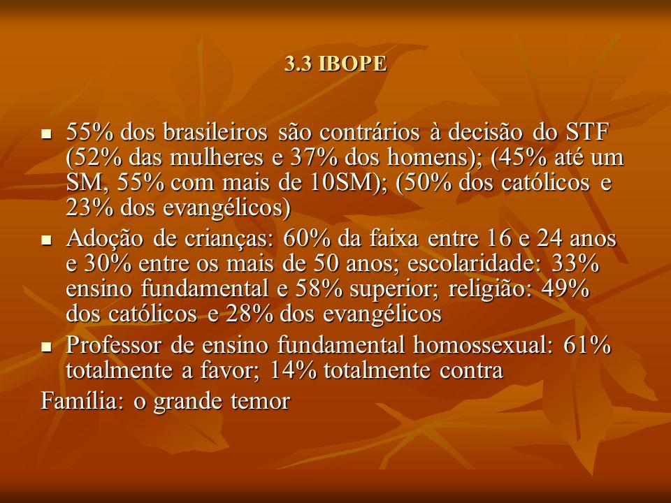 3.3 IBOPE 55% dos brasileiros são contrários à decisão do STF (52% das mulheres e 37% dos homens); (45% até um SM, 55% com mais de 10SM); (50% dos cat
