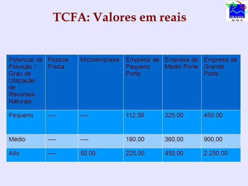 TCFA: Valores em reais Potencial de Poluição / Grau de Utilização de Recursos Naturais Pessoa Física MicroempresaEmpresa de Pequeno Porte Empresa de Médio Porte Empresa de Grande Porte Pequeno---- 112,50225,00450,00 Médio---- 180,00360,00900,00 Alto----50,00225,00450,002.250,00