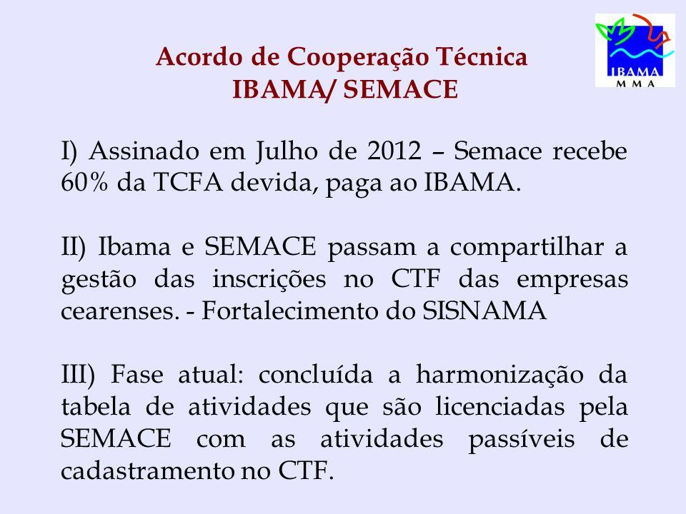 Acordo de Cooperação Técnica IBAMA/ SEMACE I) Assinado em Julho de 2012 – Semace recebe 60% da TCFA devida, paga ao IBAMA.