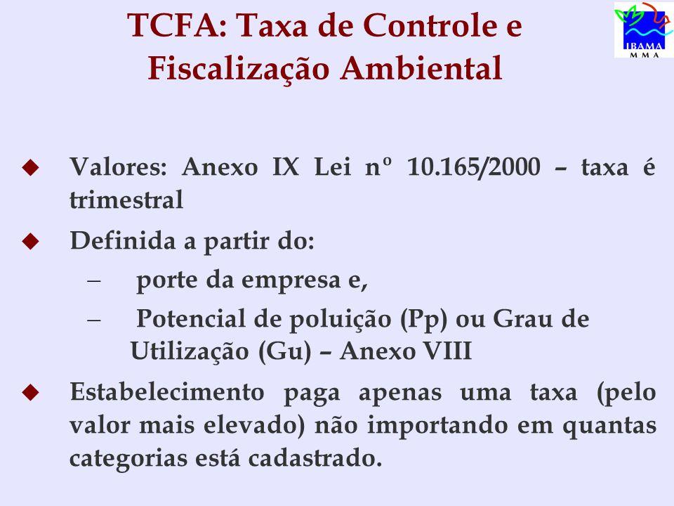 TCFA: Taxa de Controle e Fiscalização Ambiental   Valores: Anexo IX Lei nº 10.165/2000 – taxa é trimestral   Definida a partir do: – – porte da empresa e, – – Potencial de poluição (Pp) ou Grau de Utilização (Gu) – Anexo VIII   Estabelecimento paga apenas uma taxa (pelo valor mais elevado) não importando em quantas categorias está cadastrado.
