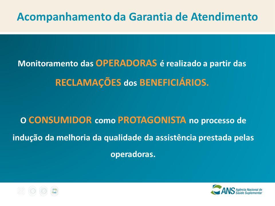 Monitoramento das OPERADORAS é realizado a partir das RECLAMAÇÕES dos BENEFICIÁRIOS. Acompanhamento da Garantia de Atendimento O CONSUMIDOR como PROTA