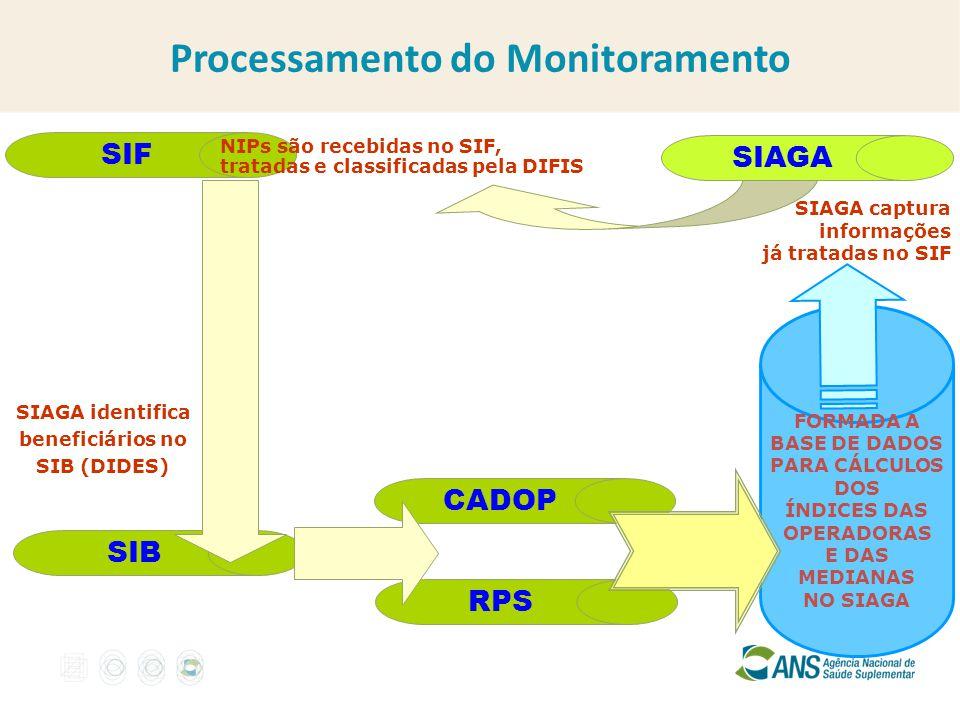 SIAGA SIF SIAGA captura informações já tratadas no SIF SIAGA identifica beneficiários no SIB (DIDES) SIB NIPs são recebidas no SIF, tratadas e classif