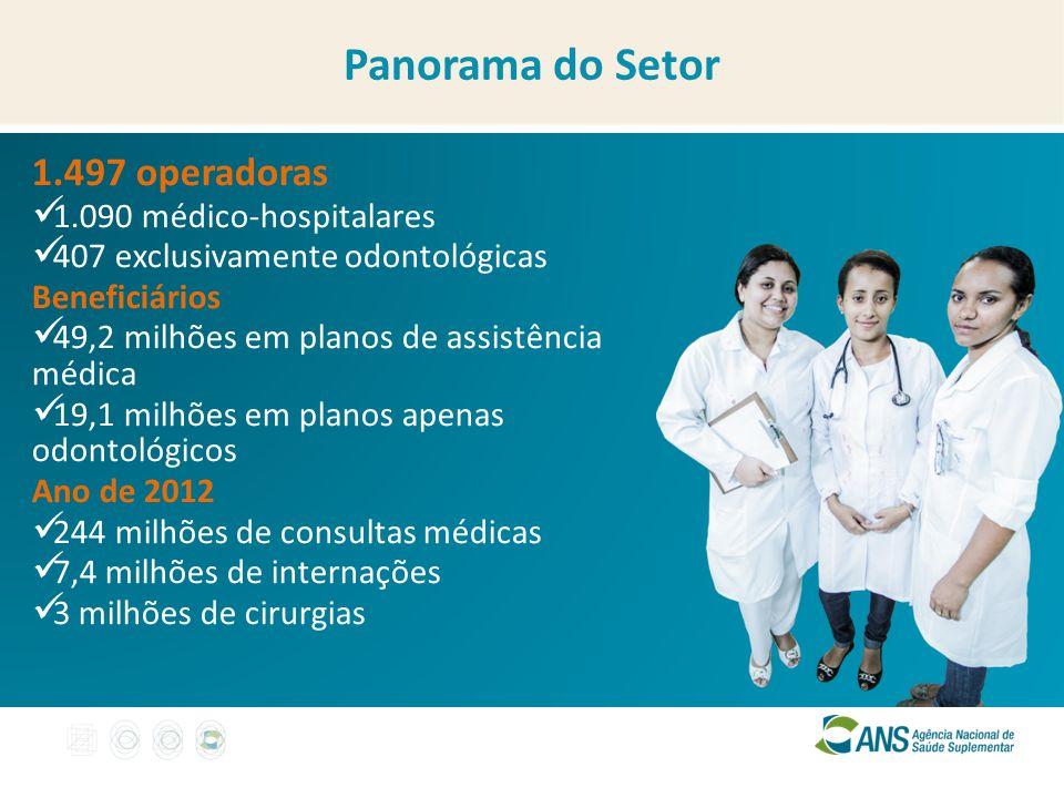 1.497 operadoras 1.090 médico-hospitalares 407 exclusivamente odontológicas Beneficiários 49,2 milhões em planos de assistência médica 19,1 milhões em