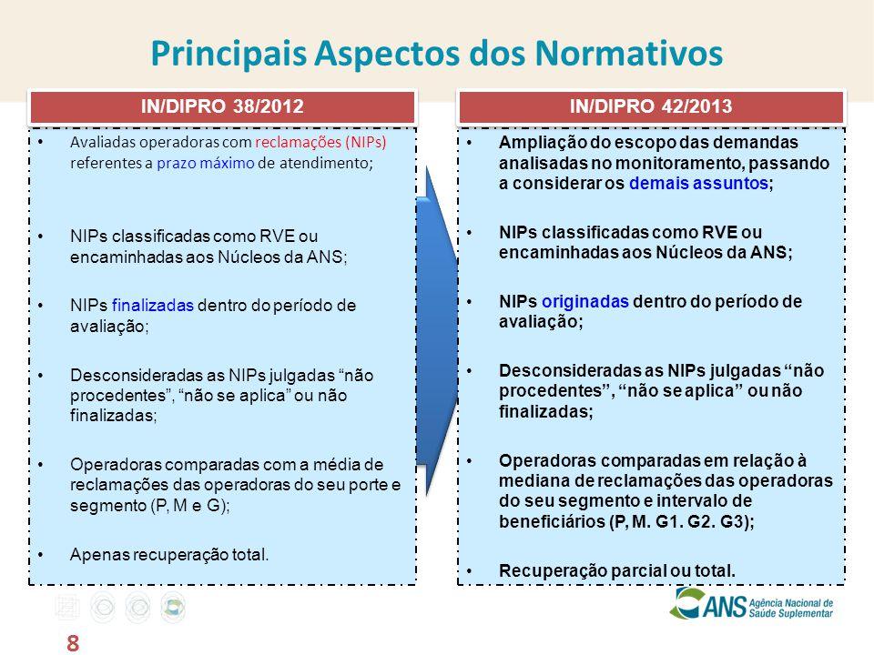 Avaliadas operadoras com reclamações (NIPs) referentes a prazo máximo de atendimento; NIPs classificadas como RVE ou encaminhadas aos Núcleos da ANS; NIPs finalizadas dentro do período de avaliação; Desconsideradas as NIPs julgadas não procedentes , não se aplica ou não finalizadas; Operadoras comparadas com a média de reclamações das operadoras do seu porte e segmento (P, M e G); Apenas recuperação total.