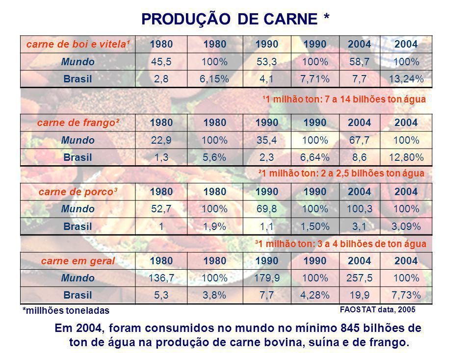 PRODUÇÃO DE LEITE E OVOS * * millhões de toneladas Fonte: FAOSTAT, data 2005 ² 1 milhão ton consome 3,3 bilhões ton água Leite¹1980199020002004 Mundo465,5542,5578,7613,4 Brasil121520,523,5 Ovos²1980199020002004 Mundo 27,437,555,662,7 Brasil 0,81,21,51,6 ¹ 1 milhão ton consome 5 bilhões ton água Em 2004, foram consumidos cerca de 3 trilhões ton água na produção do leite e 200 bilhões ton na produção de ovos