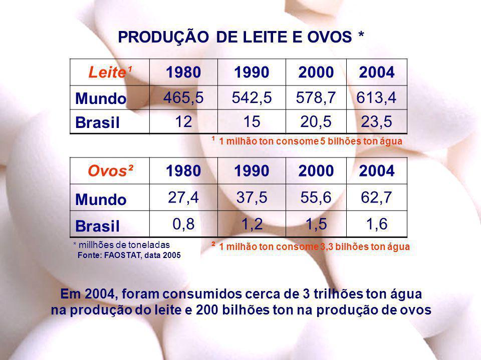 PRODUÇÃO DE LEITE E OVOS * * millhões de toneladas Fonte: FAOSTAT, data 2005 ² 1 milhão ton consome 3,3 bilhões ton água Leite¹1980199020002004 Mundo4
