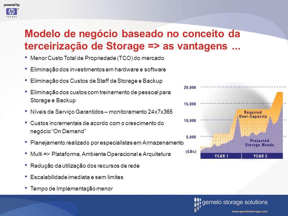 Modelo de negócio baseado no conceito da terceirização de Storage => as vantagens... Menor Custo Total de Propriedade (TCO) do mercado Eliminação dos