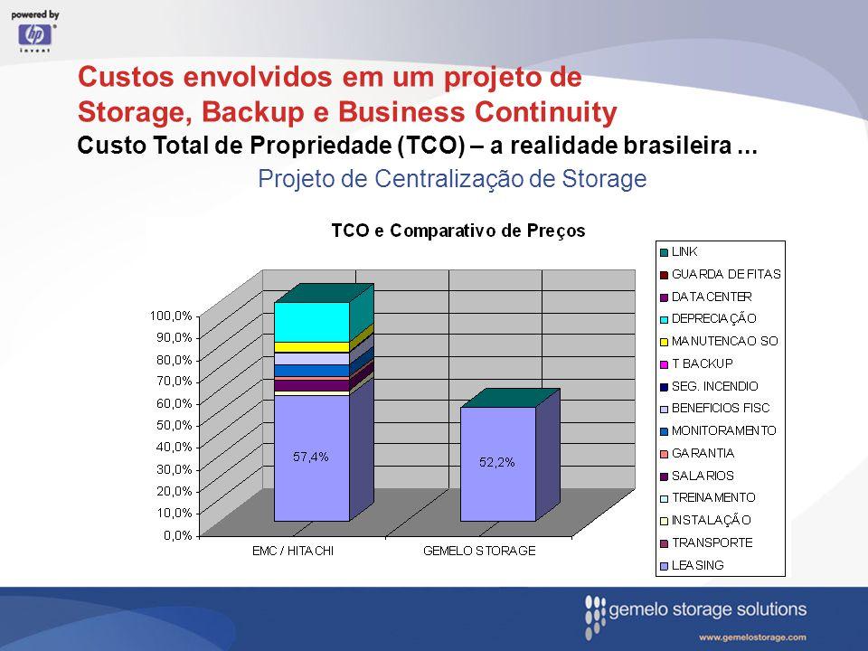 Custo Total de Propriedade (TCO) – a realidade brasileira... Projeto de Centralização de Storage Custos envolvidos em um projeto de Storage, Backup e