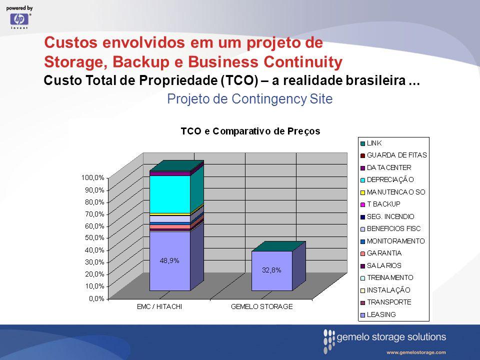 Custo Total de Propriedade (TCO) – a realidade brasileira... Projeto de Contingency Site Custos envolvidos em um projeto de Storage, Backup e Business