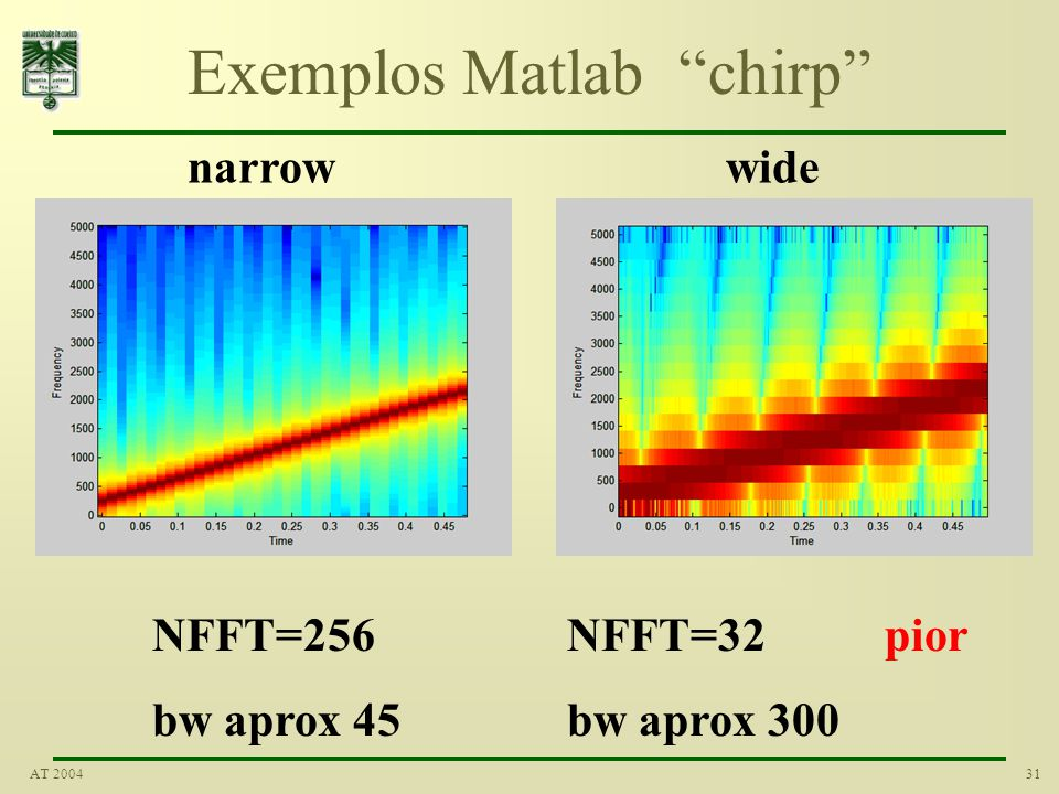 31AT 2004 Exemplos Matlab chirp NFFT=256 bw aprox 45 NFFT=32 bw aprox 300 narrowwide pior