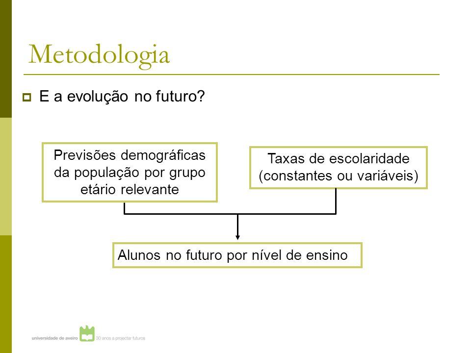 Metodologia  E a evolução no futuro.