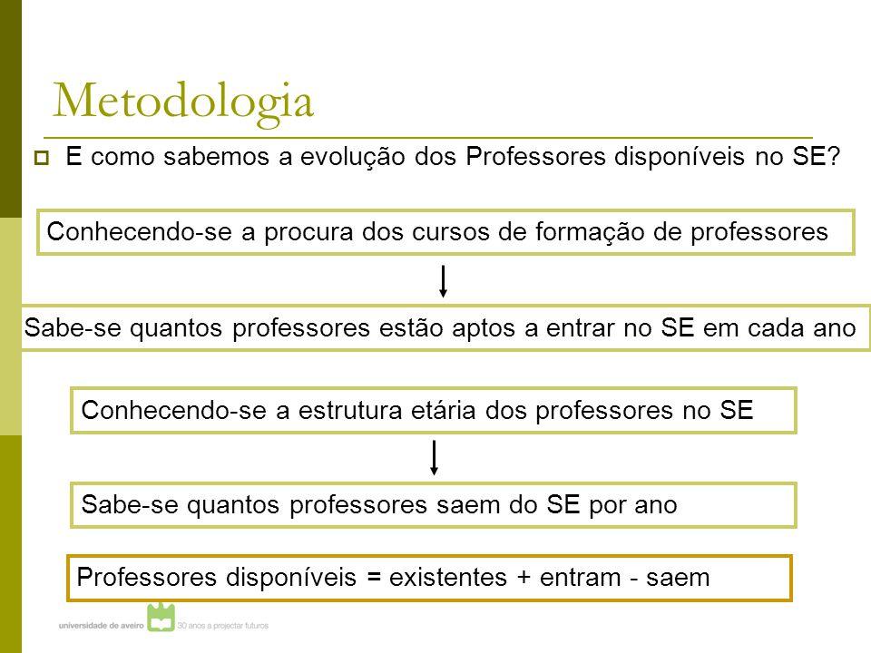 Metodologia  E como sabemos a evolução dos Professores disponíveis no SE.
