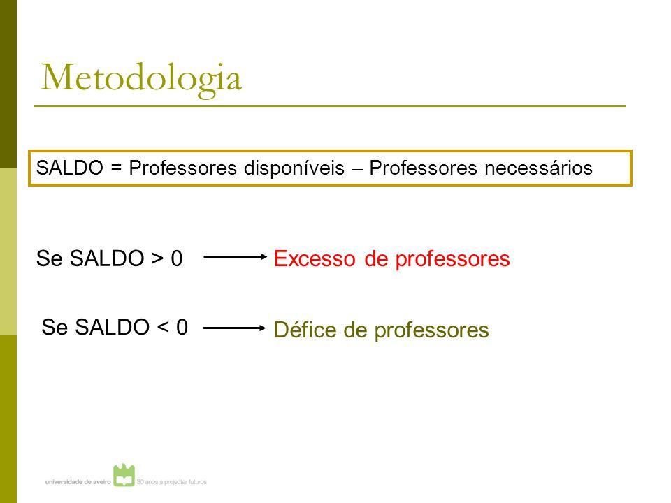 Metodologia SALDO = Professores disponíveis – Professores necessários Se SALDO > 0 Se SALDO < 0 Excesso de professores Défice de professores