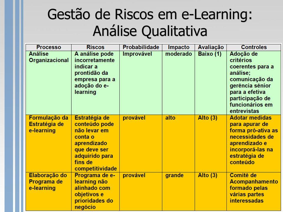 Gestão de Riscos em e-Learning: Análise Qualitativa