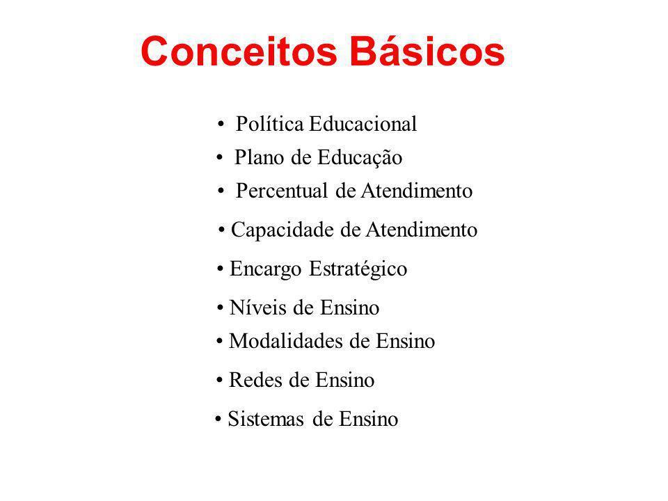 Conceitos Básicos Política Educacional Plano de Educação Percentual de Atendimento Capacidade de Atendimento Encargo Estratégico Níveis de Ensino Modalidades de Ensino Redes de Ensino Sistemas de Ensino