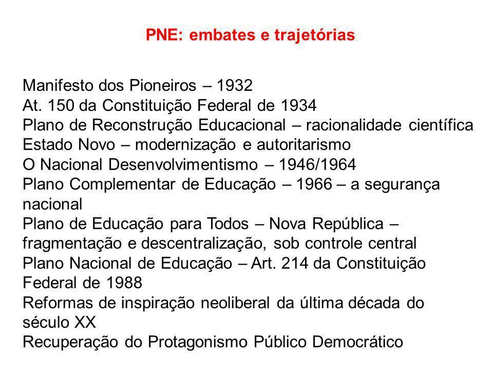 PNE: embates e trajetórias Manifesto dos Pioneiros – 1932 At.