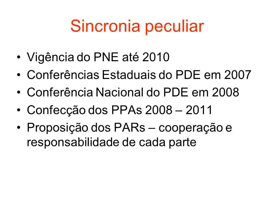 Sincronia peculiar Vigência do PNE até 2010 Conferências Estaduais do PDE em 2007 Conferência Nacional do PDE em 2008 Confecção dos PPAs 2008 – 2011 Proposição dos PARs – cooperação e responsabilidade de cada parte